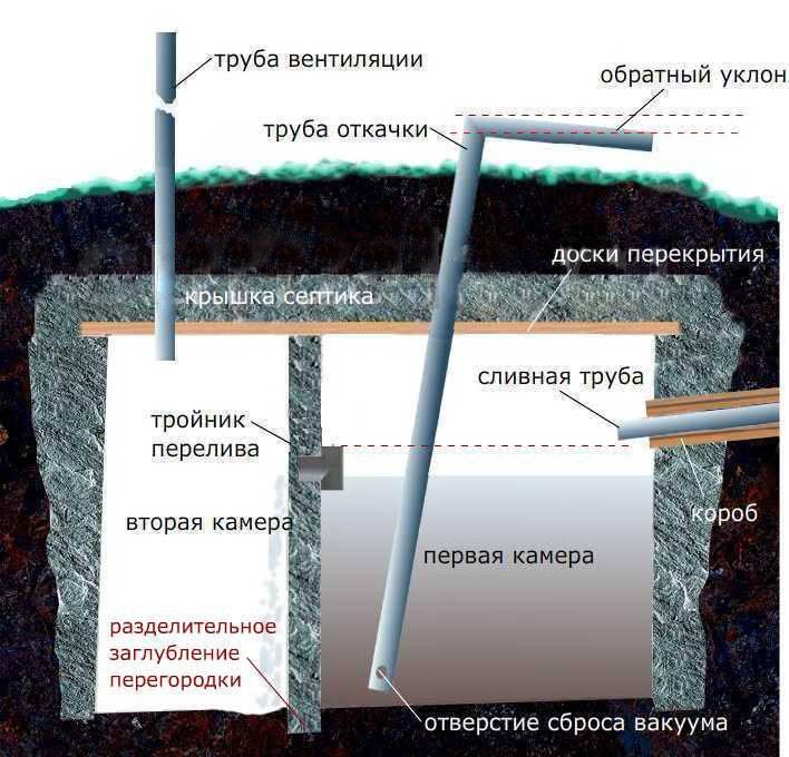 Изготовление септика для бани без откачки