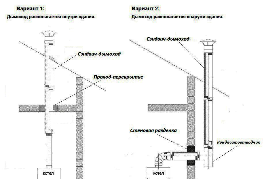 Монтаж дымохода в деревянном доме: устройство, установка