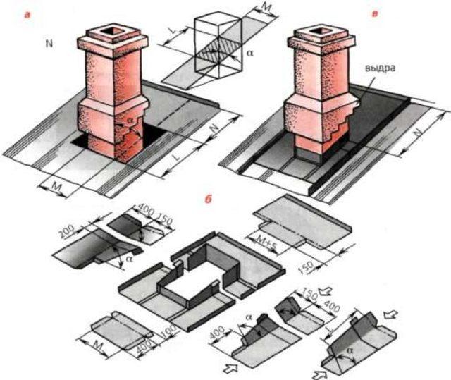 Примыкание кровли к трубе дымохода - как обеспечить герметизацию?
