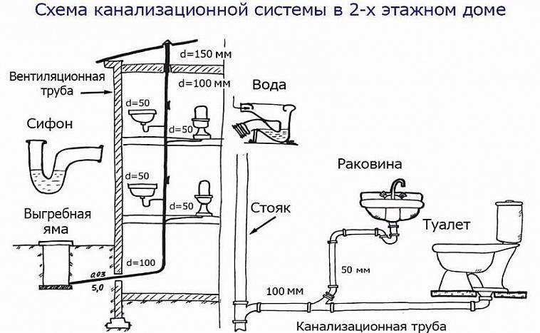 Канализация для бани своими руками: возможные схемы и самостоятельное устройство
