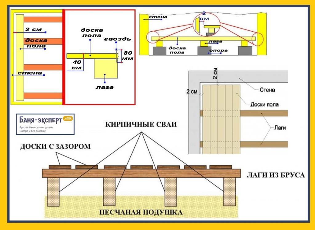 Укладка деревянного пола своими руками: технология и  устройство