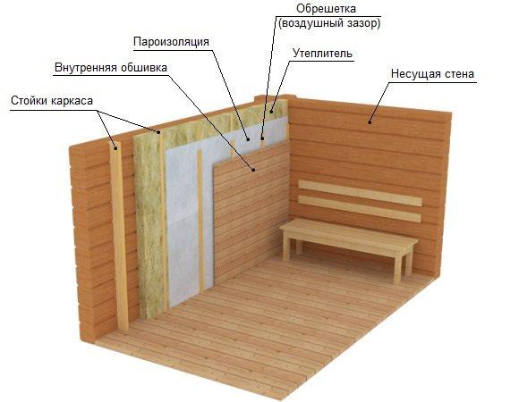 Парилка в бане - основные этапы постройки и варианты конструкции парилки (видео + 120 фото)