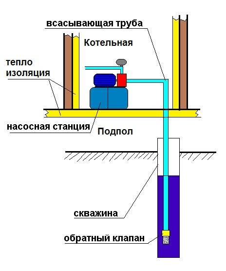 Правила первого запуска насосной станции