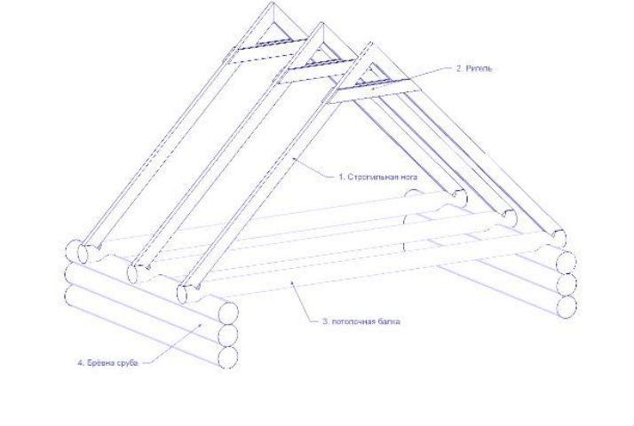 Как сделать двухскатную крышу своими руками – пошаговое руководство