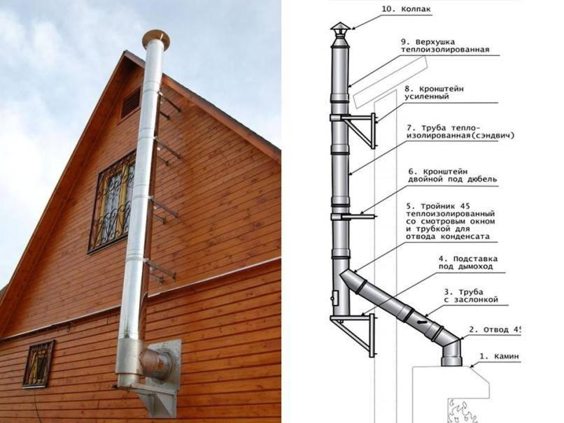 Монтаж дымохода из сэндвич труб через стену: свойства, тонкости и требования