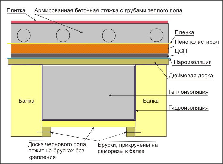 Утепление бани пеноплексом