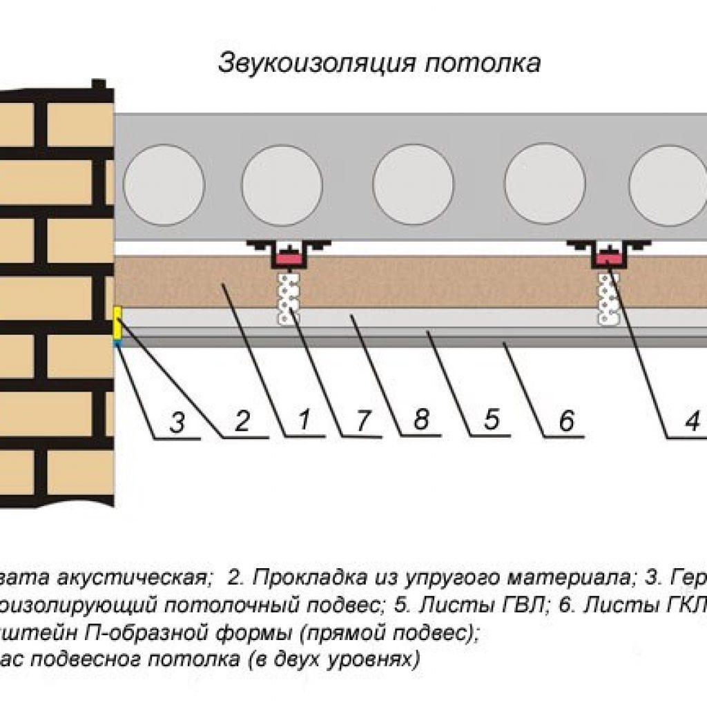Рулонный утеплитель для стен, теплоизоляция в рулонах, монтаж своими руками