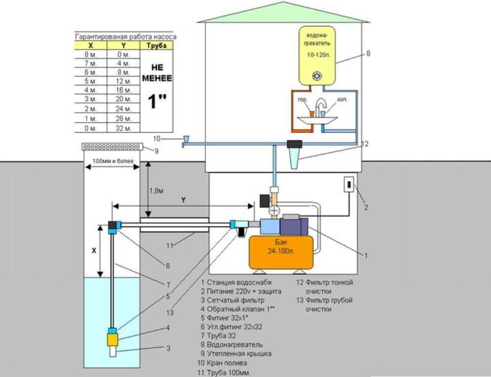 Как правильно установить и подключить поверхностный насос к скважине
