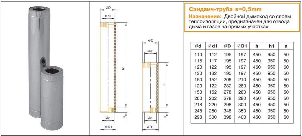 Какие трубы для дымохода в баню выбрать – варианты на примерах