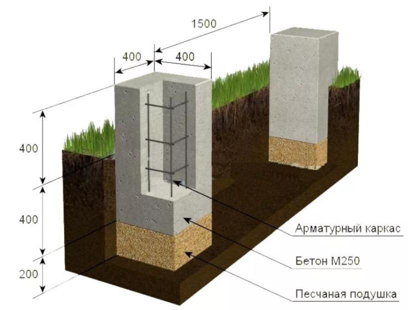 Столбчатый фундамент для бани: мелкозаглубленный, из блоков, бетонный, кирпичный, пол на столбчатом фундаменте