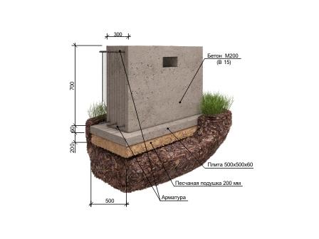 Фундамент для бани из пеноблоков - глубина, типы-виды, какой выбрать