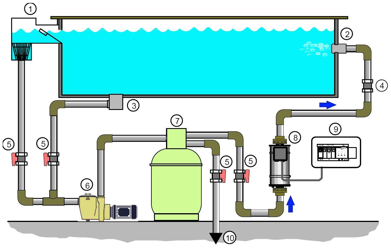 Способы очистки воды в бассейне: какой фильтр лучше для очистки воды - morevdome.com