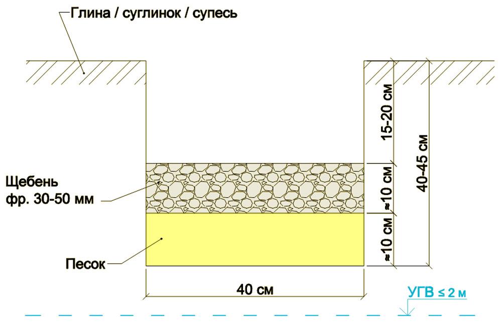 Устройство подушки под плиту фундамента
