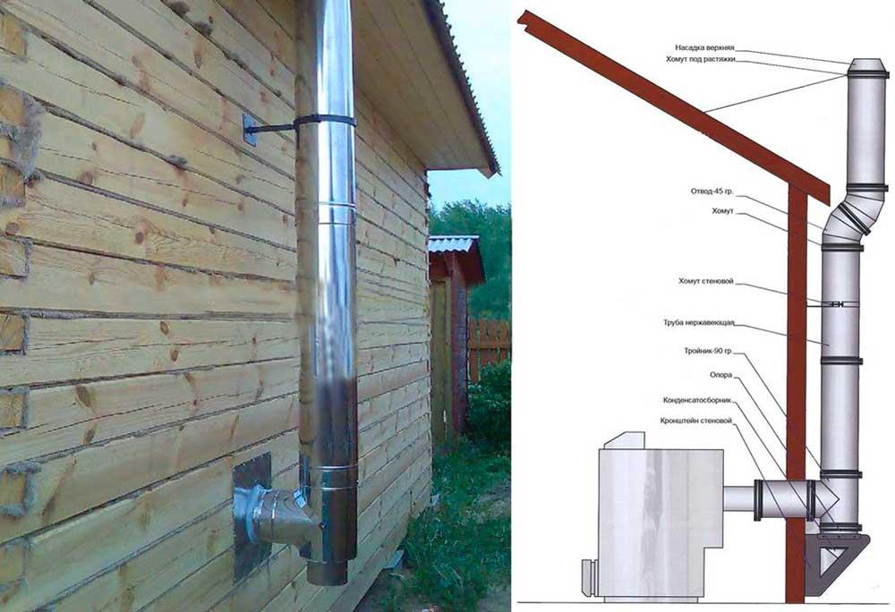 Как сделать дымоход в бане через потолок своими руками - лучшая инструкция!