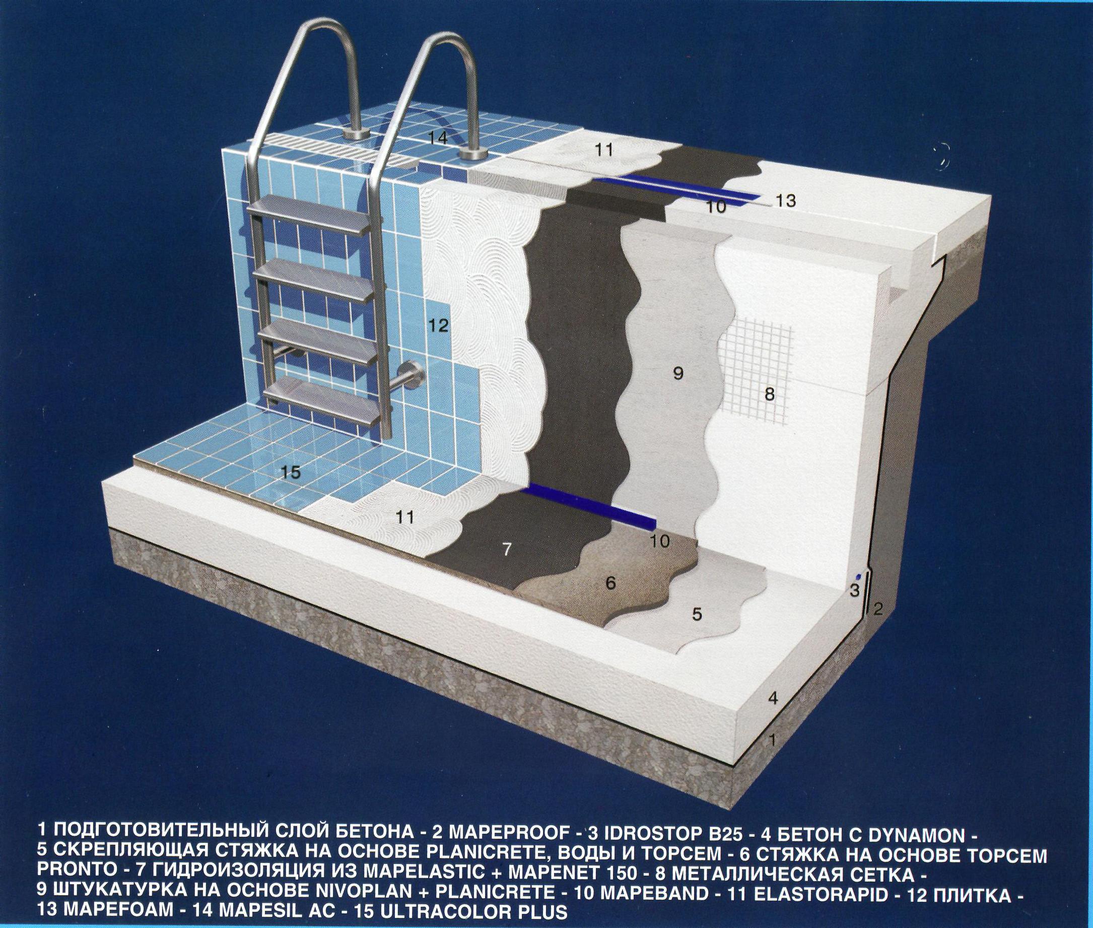Гидроизоляция бассейна своими руками - как сделать гидроизоляцию