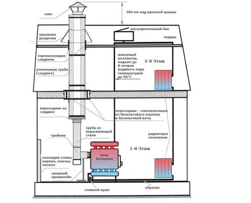 Современные способы организации водяного отопления от печи