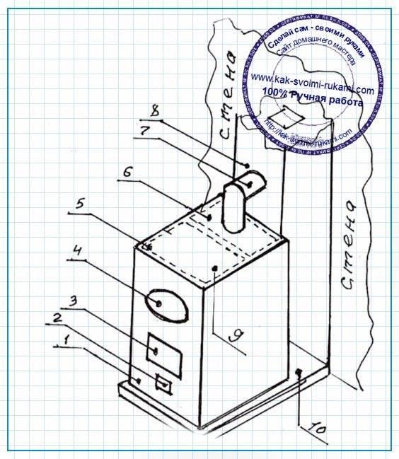 Печь для бани своими руками, чертежи и порядовки