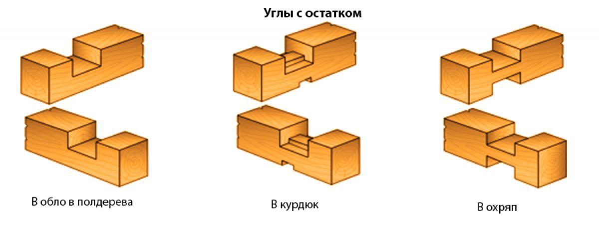 Технологии соединения бруса | potapenkov.com