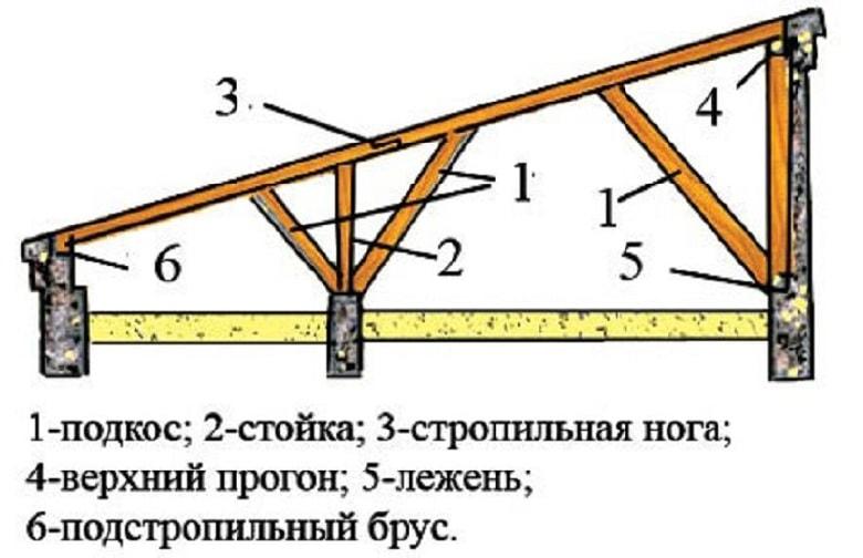 Односкатная крыша для бани: крепим балки и стропила