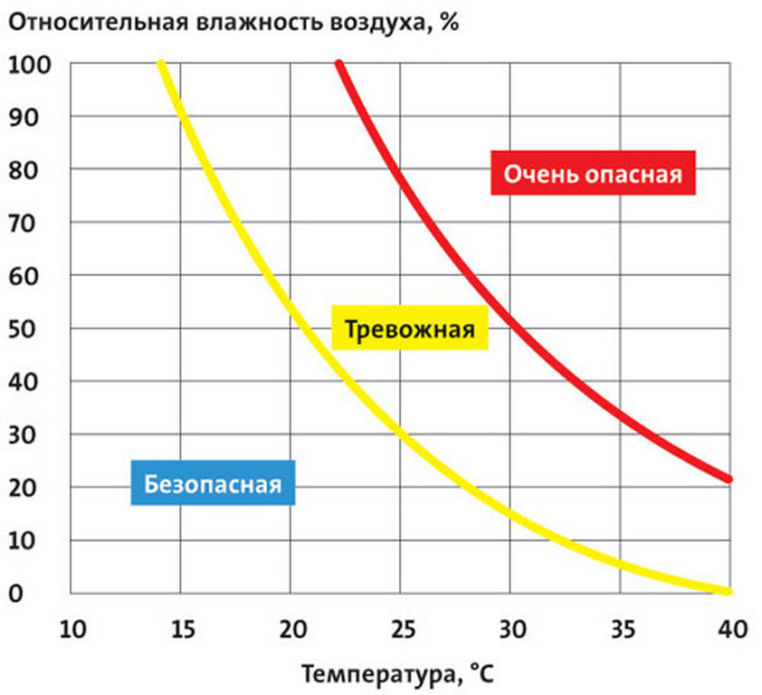 Тепло в парилке: паримся с пользой. как повысить влажность в парилке как повысить влажность в парной русской