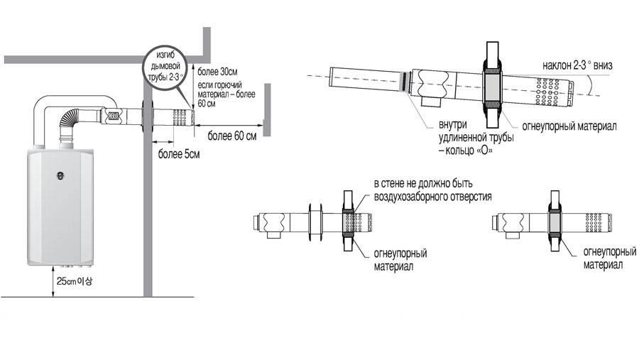 Коаксиальный дымоход для газового котла: особенности
