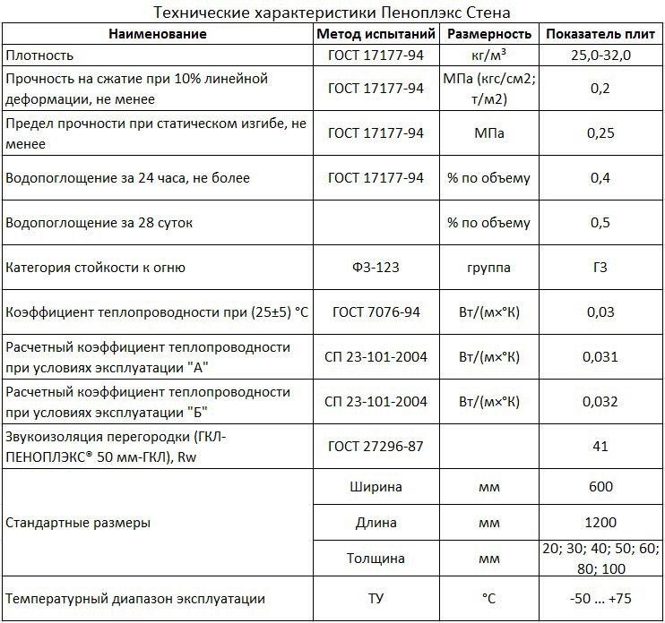 Пеноплекс: технические характеристики и размеры, основные разновидности и фото утеплителя