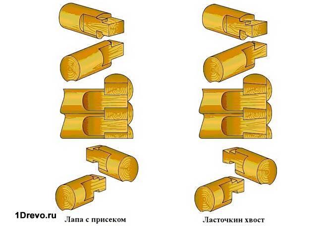 Бревенчатые стены и виды рубки и сборки срубов - читайте здесь