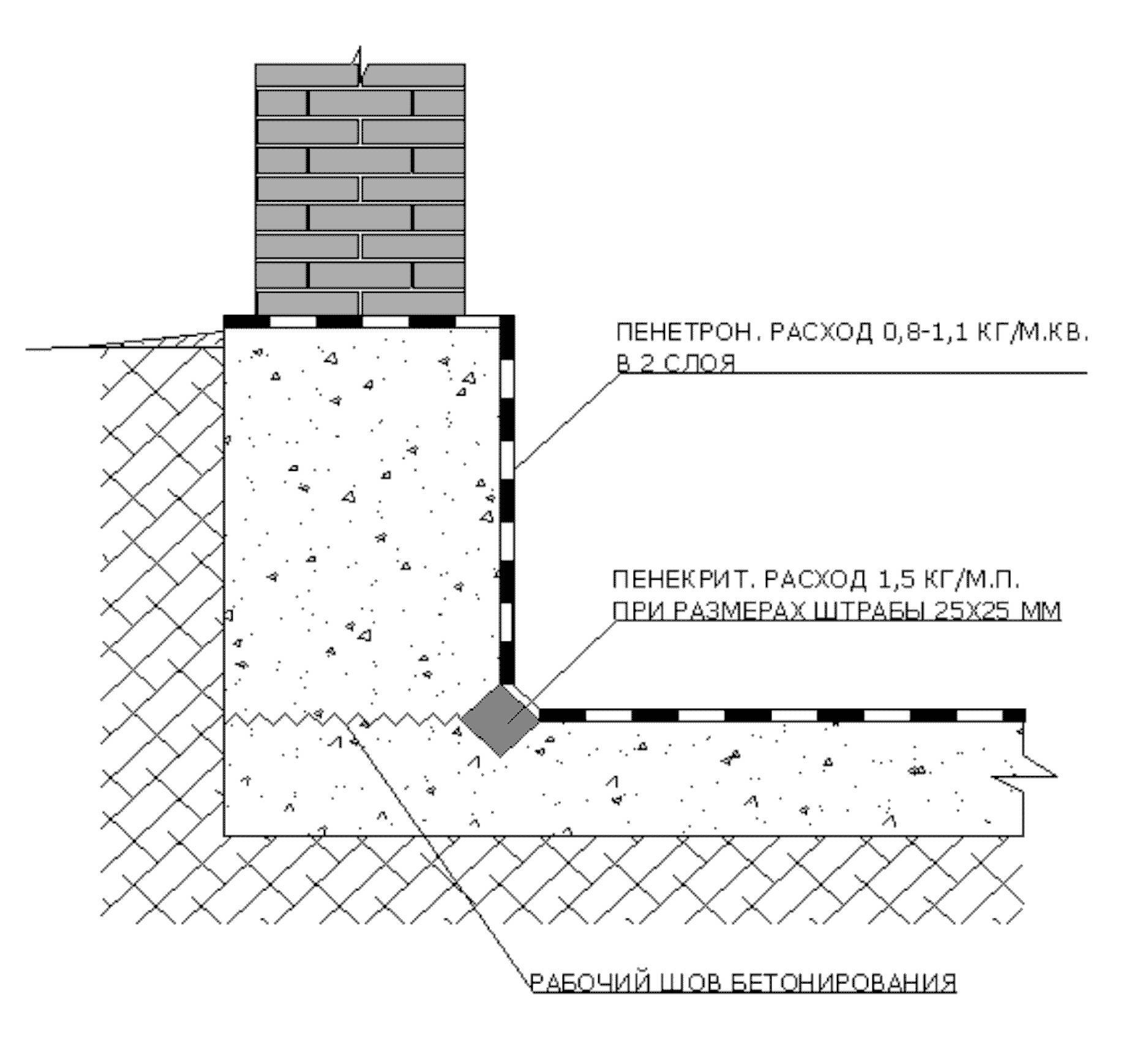 Гидроизоляция стен в бане: деревянной, из пеноблока, из газобетона внутри помещения и снаружи, из бруса и кирпича