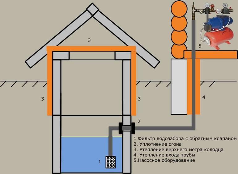 Устройство водопровода в бане зимой без отопления