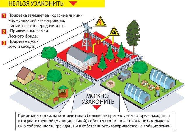 Как зарегистрировать построенный дом на участке в 2020 году