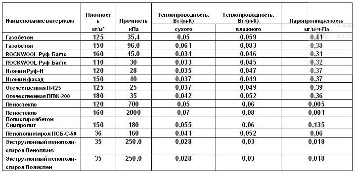 Технические характеристики пеноплекса - комфорт, фундамент, кровля и стена, толщина и цена утеплителя