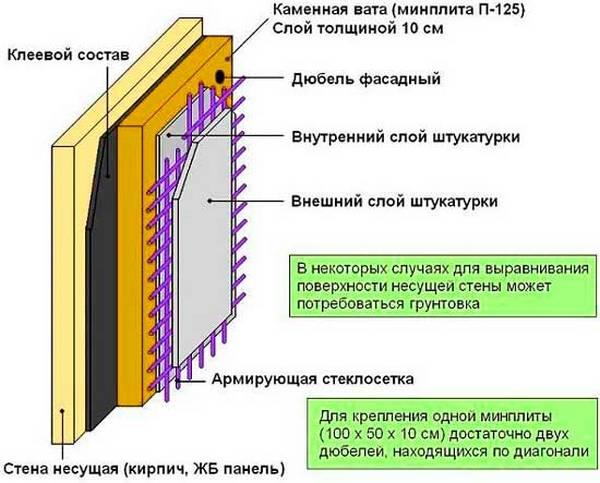 Утепление фасада минеральной ватой: все про плотность плит минваты, а также технология отделки дома снаружи под сайдинг или штукатурку своими руками