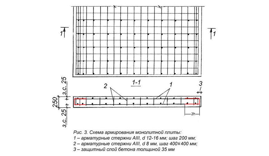 Вес арматурной сетки - таблица расчета