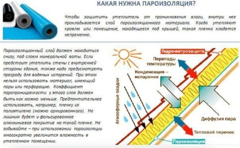 Укладка пароизоляции на потолок: как правильно, монтаж и какой стороной класть