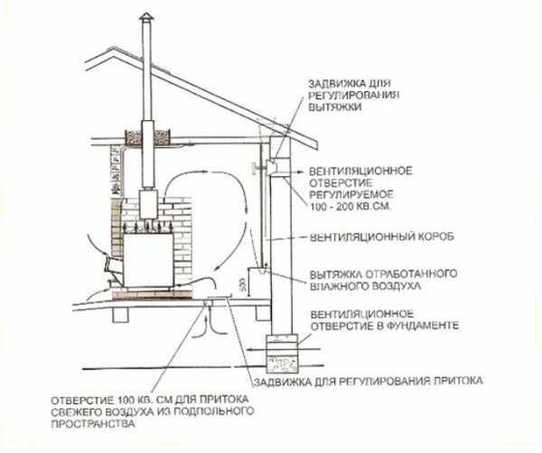 Установка печи в бане своими руками: как правильно поставить металлическую железную печь на дровах в деревянной бане – пошаговая инструкция, монтаж на пол, фото и видео