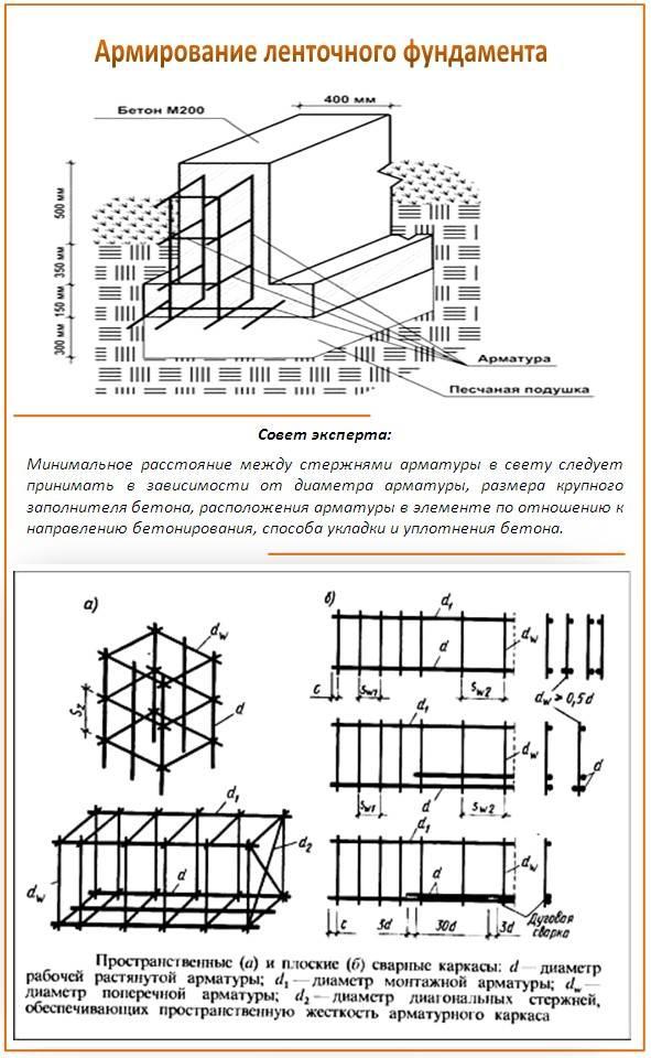 Тонкости процесса армирования ленточного фундамента