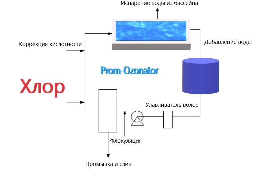 Очистка воды в бассейне: методы, препараты и рекомендации специалистов