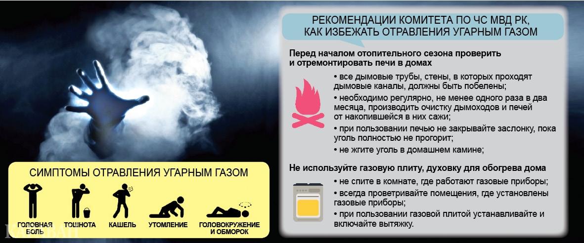 Отравление дымом и продуктами горения: что делать, симптомы отравления