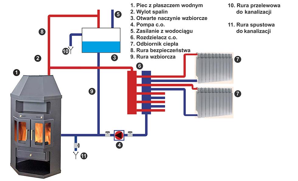Печное отопление с водяным контуром своими руками, видео