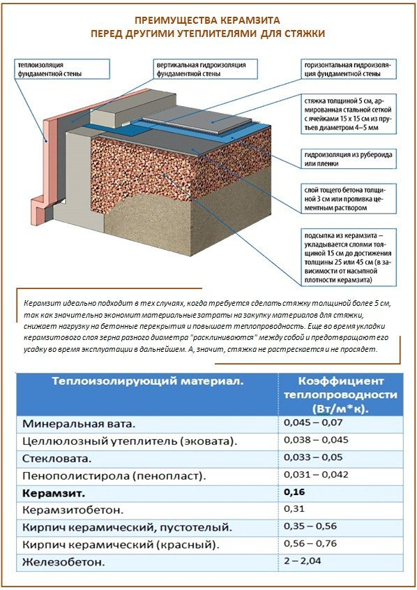 Использование керамзита для утепления пола в бане