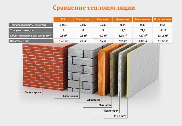 Утеплитель стеновой