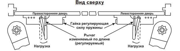 Установка доводчика двери своими руками: на металлическую и не только, схема, инструкция и видео