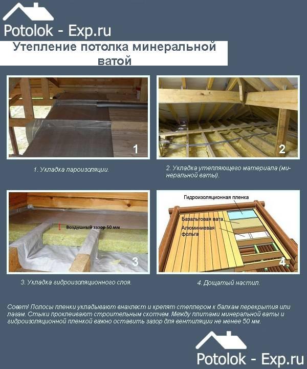 Чем утеплить пол, стены и потолок в бане