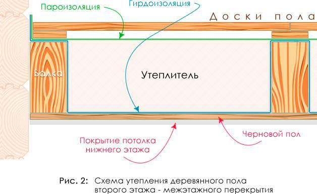 Как правильно и какой стороной укладывать пароизоляцию на потолок