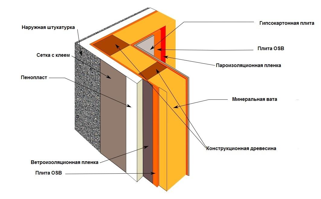 Пароизоляция потолка: как правильно класть, какой стороной, монтаж, как крепить пароизоляцию к потолку, как укладывать, стелить, как уложить