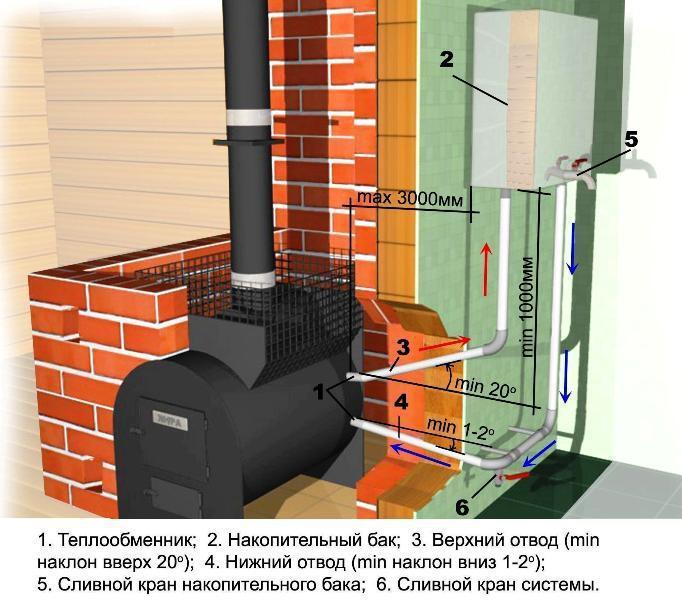 Отопление бани от котла в доме