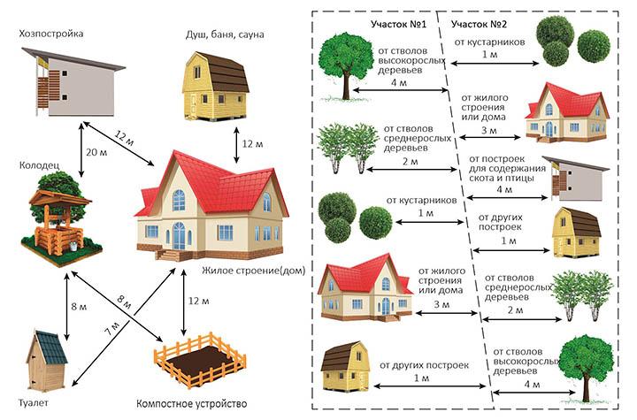 Расположение бани на участке: расстояния от границ, до соседнего дома и участка соседа, как правильно расположить, сколько метров от забора можно строить, фото и видео