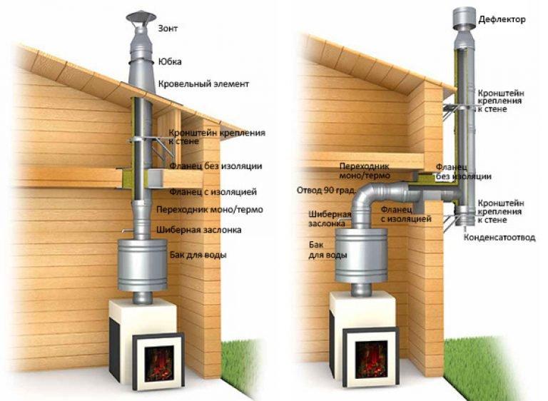 Дымоход в бане своими руками - выбор, установка, три способа!