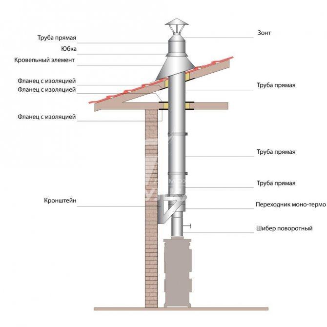 Дымоход в бане через стену – достоинства метода и монтаж