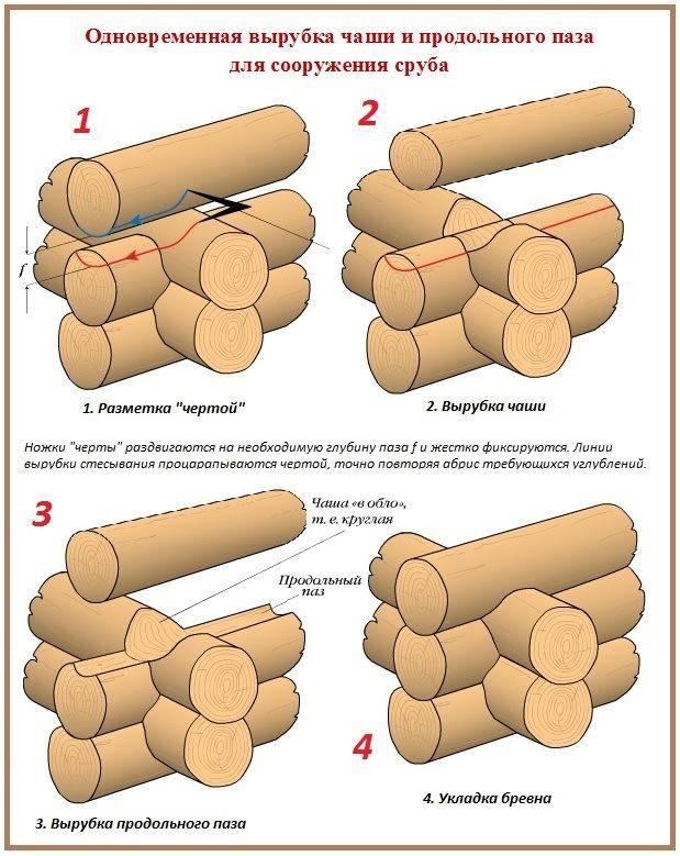 Сруб в лапу (24 фото): как рубить, технология рубки своими руками, техника отделки углов, как правильно срубить